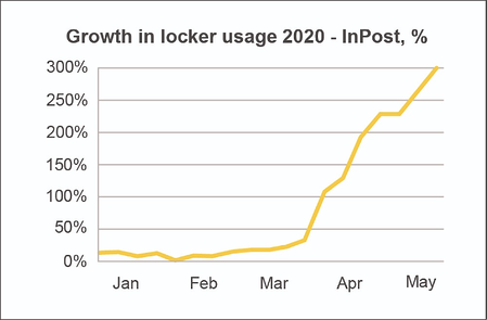 Chart showing growth in locker usage 2020