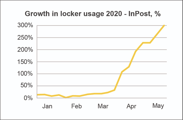 inpost-growth-locker